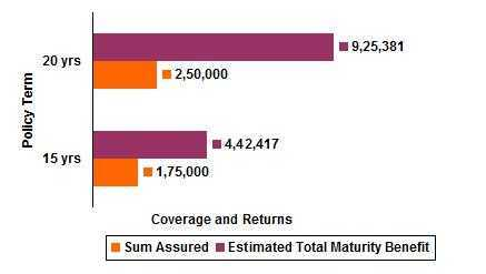 Sample Premium and Returns of Guaranteed Savings Insurance Plan from ICICI Prudential