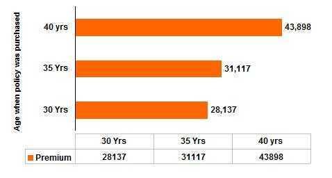Sample Premium Rates of Met Suraksha TROP