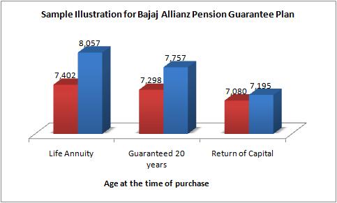 Bajaj Allianz Pension Guarantee Plan Sample Illustration