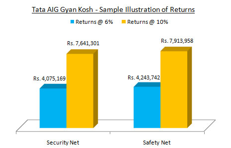 Tata AIG Life Insurance Gyan Kosh Sample Illustration