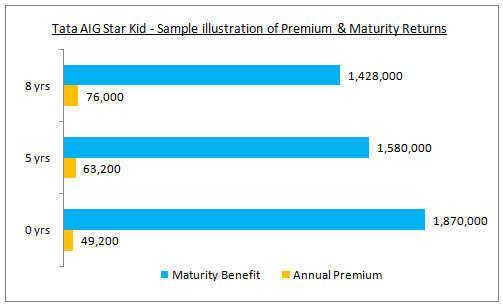 Tata AIG Star Kid-Sample illustration of Premiums & Returns