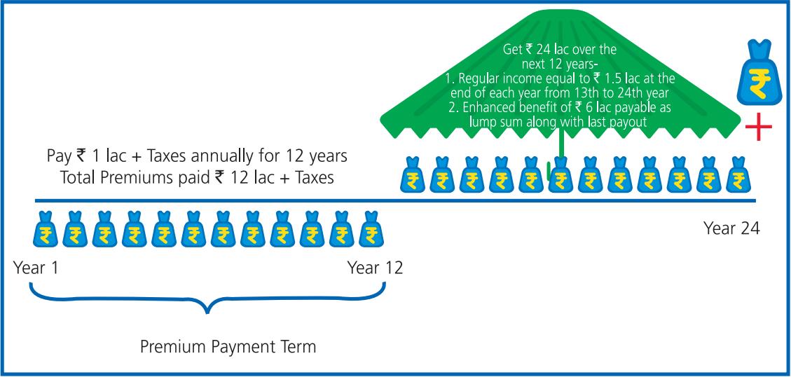 Aviva New Family Income Builder Plan