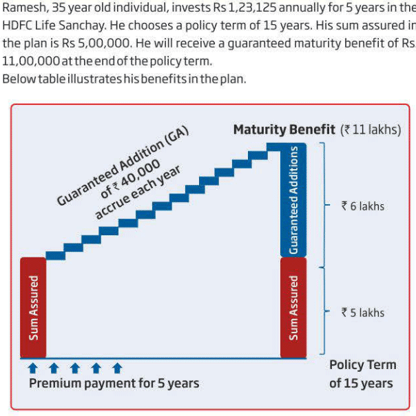 HDFC Life Sanchay Illustration