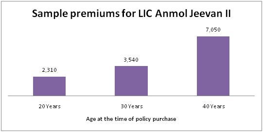 LIC Anmol Jeevan II Sample Premiums