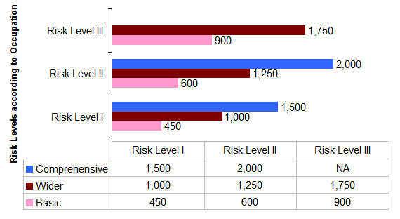 Sample illustration of Premium Amount in Bajaj Allianz Personal Guard Plan