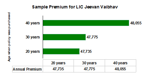 Sample premium for LIC Jeevan Vaibhav
