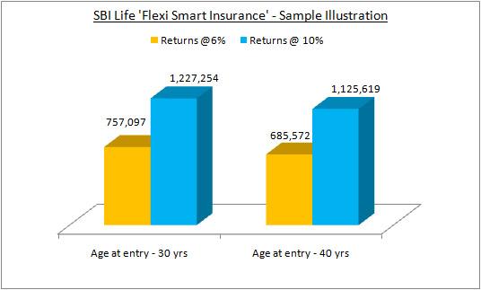 SBI Life Flexi Smart Insurance