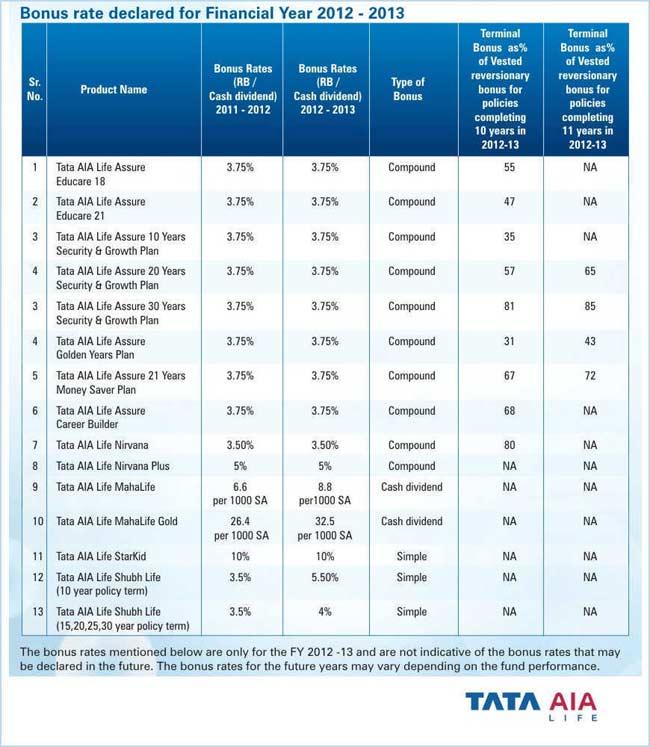 Tata AIA Bonus Rates 2012-13