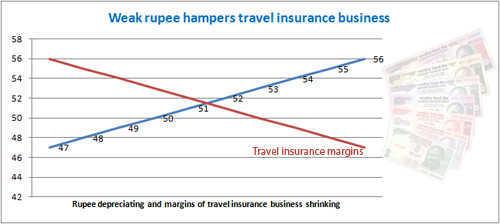 Weak rupee hampers travel insurance business